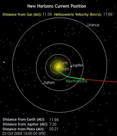 The green line marks the path traveled by the New Horizons spacecraft as of 12:00 PM, Pacific Daylight Time, on October 23, 2008.  It is 1 billion miles from Earth.