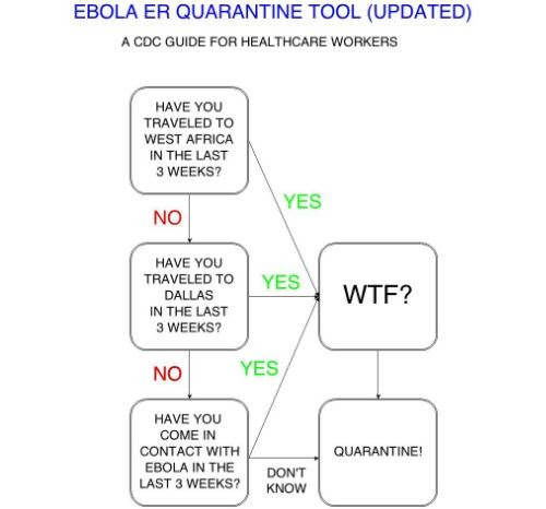 Updated ER Ebola Quarantine Screening Tool from the CDC (algorithm)
