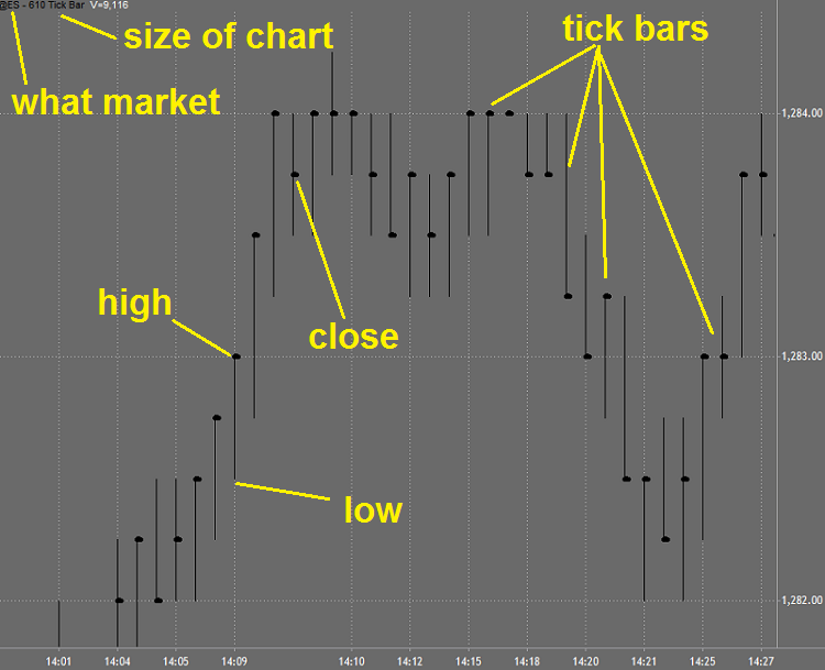 Binary options tick chart vs time best promotions sports betting