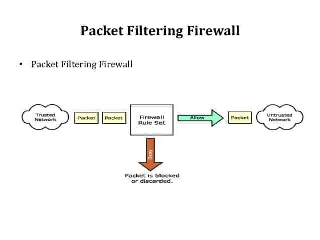 8 Jenis Firewall yang Bisa Melindungi Jaringan Komputer oleh - downloadsoftwaregratis.xyz