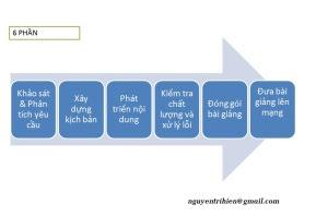 6 phần chính trong việc xây dựng dự án Giáo dục trực tuyến