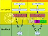 Perbedaan Webserver Apache dan Nginx