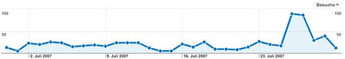 Dashboard - Google Analytics - Besuche
