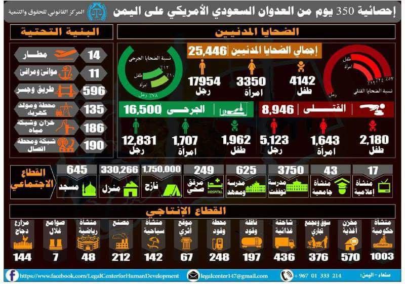 إحصائيات 350 يوم من العدوان السعودي على اليمن