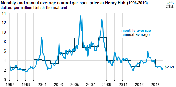 graph of monthly and annual average natural gas spot price at Henry Hub, as explained in the article text