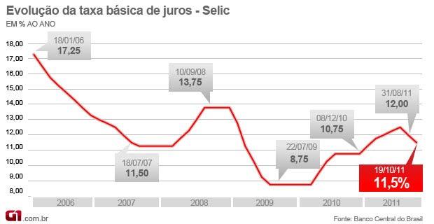 Selic 11,5% - outubro de 2011 (Foto: Editoria de Arte/G1)