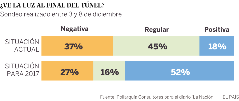 Argentina se encomienda al capital extranjero