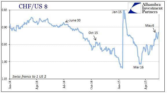 ABOOK May 2015 Dollar Turn Franc