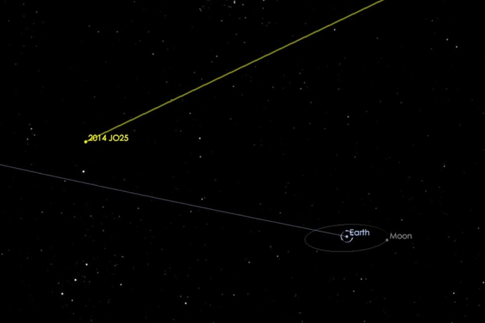 Imagem da Nasa mostra trajetória do asteroide que passará 'perto' da Terra (Foto: Nasa)