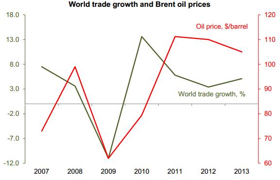 World Trade vs Brent Crude Oil Prices