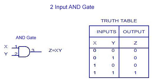 2 Input AND Gate - Truth Table