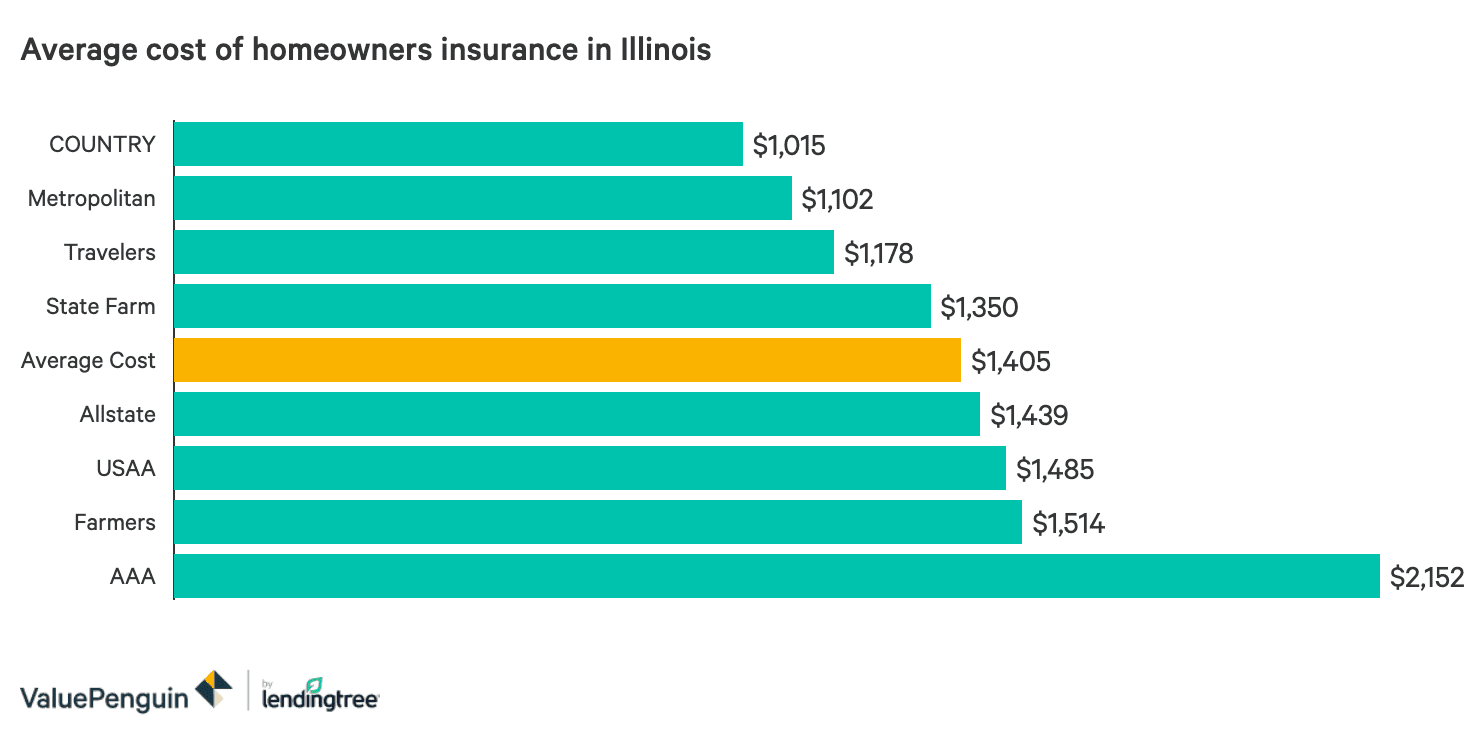 The Best And Cheapest Homeowners Insurance Companies In Illinois