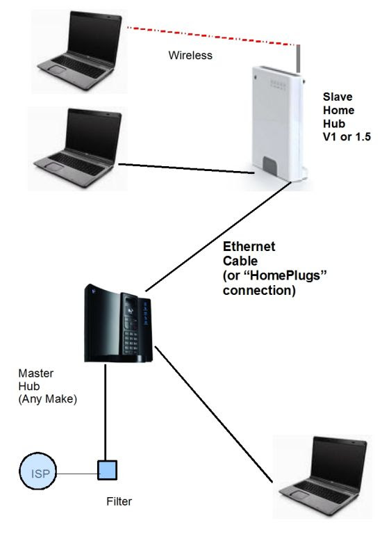 Bt Home Hub Wiring Diagram
