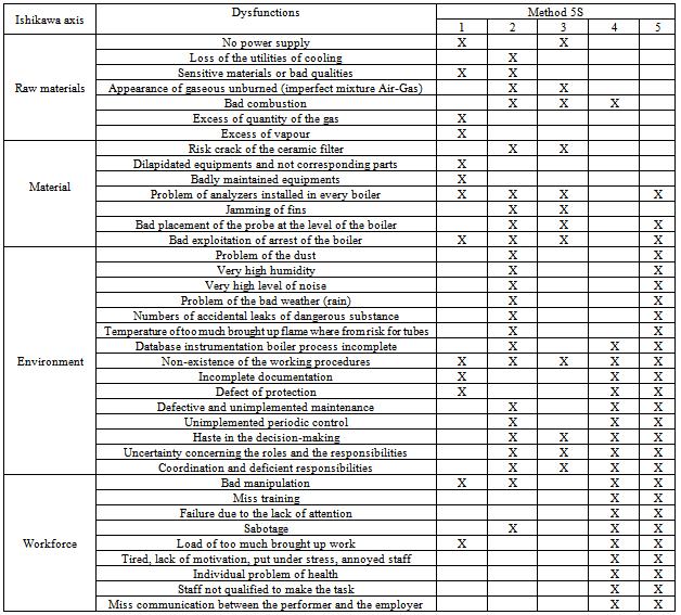 Checklist Format Of Housekeeping   Sample Customer Service Resume