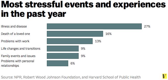 7 charts that explain America's stress problem - Vox