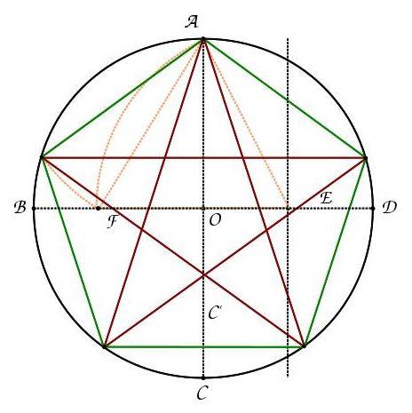 Tracé Du Pentagramme Ou De Létoile à Cinq Branches Le