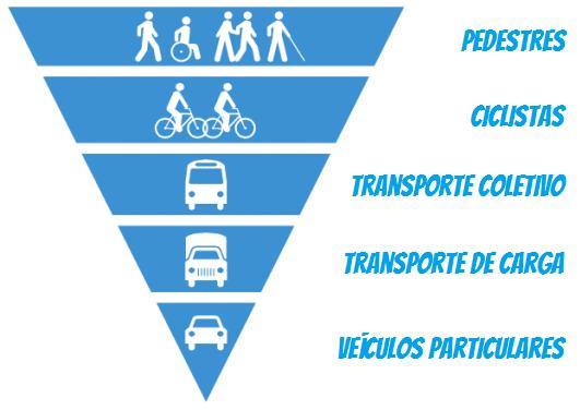 Resultado de imagem para mobilidade urbana