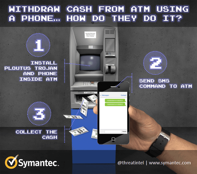 ATM Hacking by Mobile Phone
