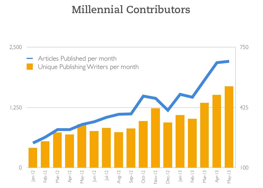 policymic users chart millennials