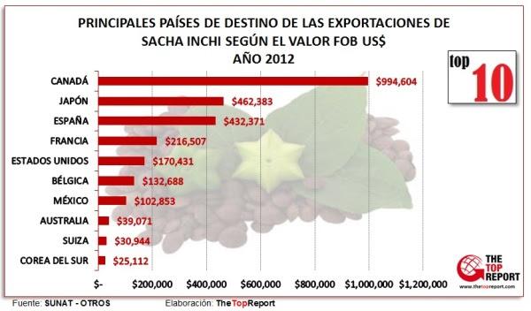 Empresas exportadoras-Sacha Inchi -THETOPREPORT- THE TOP REPORT- LENIN DEL SOLAR - VENTA DE REPORTES-PAIS DE DESTINO