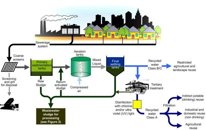 water recycling process photo