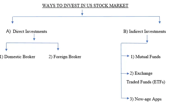 What Is The Best Way To Invest in US Stocks From India?