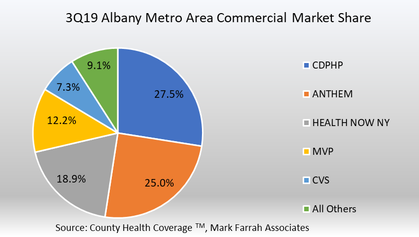 Health Insurance Competition and Commercial Market Share ...