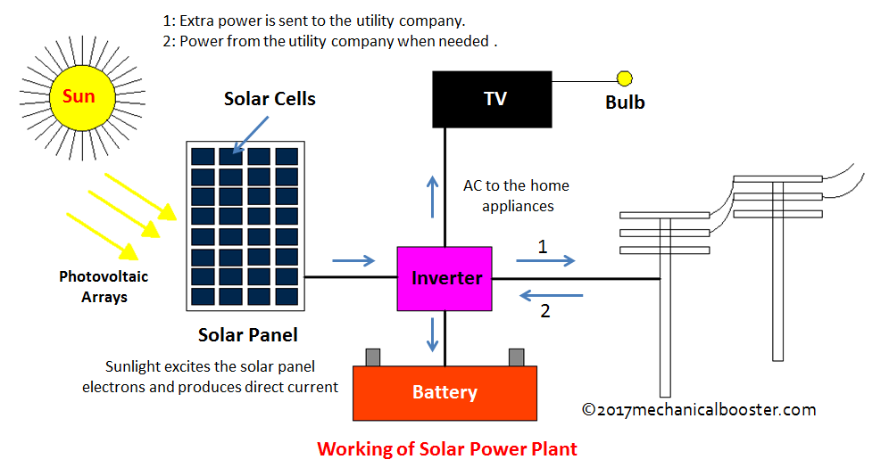 Solar Power Plant Main Components Working Advantages And Disadvantages Mechanical Booster