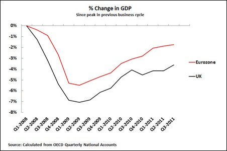 12 01 14 UK & Eurozone GDP