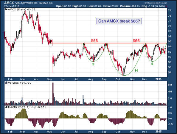 1-year chart of AMC (Nasdaq: AMCX)