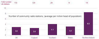 Number of community radion stations (average per million head of population)