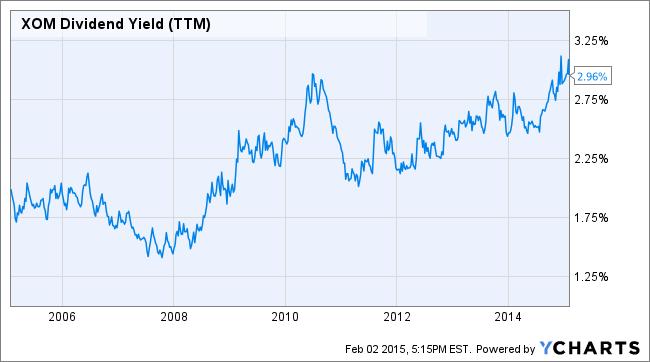 XOM Dividend Yield (TTM) Chart
