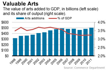 GDP Value Of The Arts