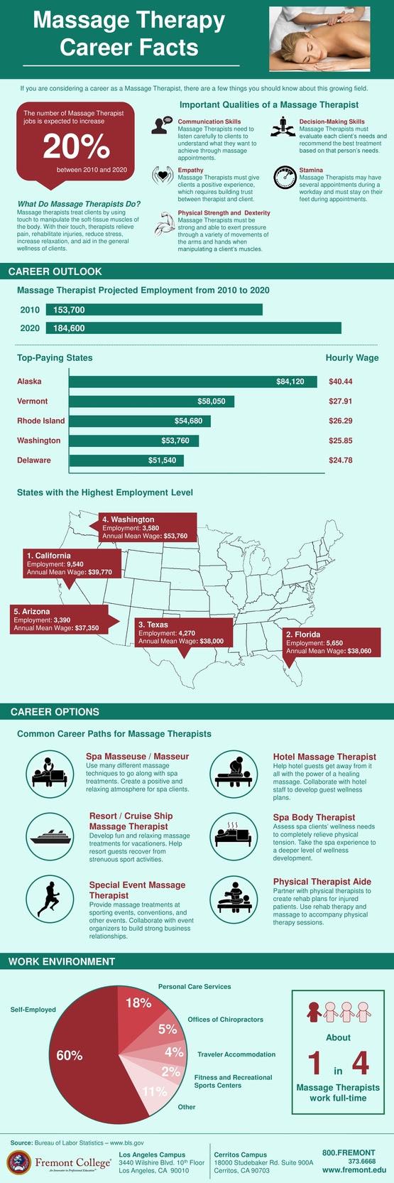 Massage Therapist Career Statistics   MassageBook