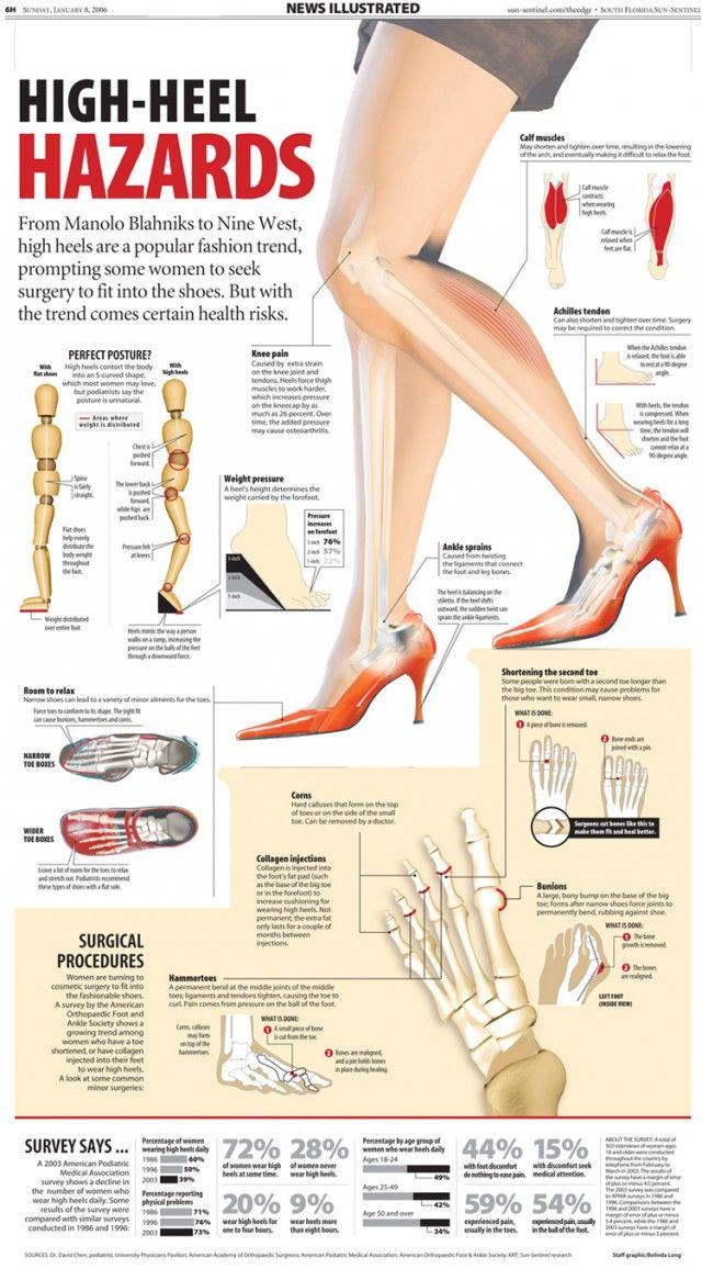 High-Heel Hazards [infographic