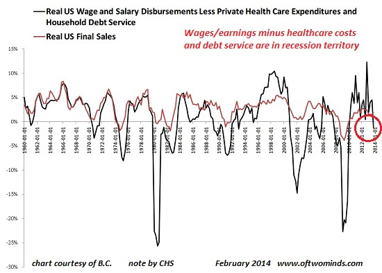 wages-health-debt2-14