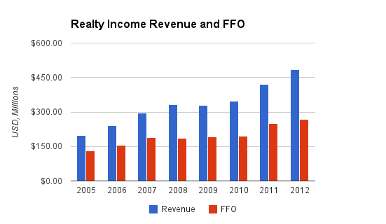 Realty Income Revenue