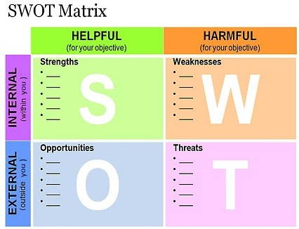 seprod s swot Lasco group of companies  ©2014 lasco affiliated companies - all rights reserved.