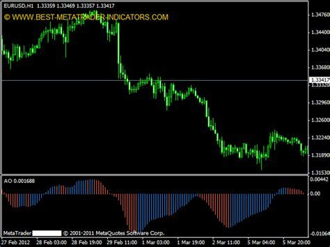 Awesome oscillator forex strategy