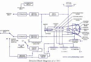 CRO-Block Diagram