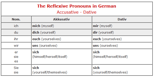 Finding the Subject Pronoun In German
