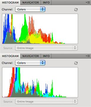 Histograms - Incandescent versus overcast