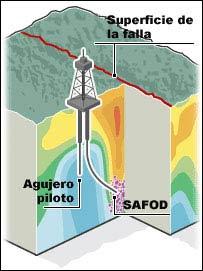 Observatorio de la Falla de San Andrés