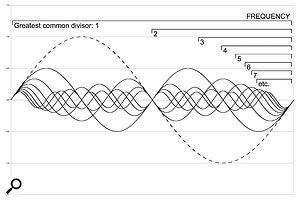 A 'missing fundamental'  (dotted line) can sometimes be 'heard' if enough of its harmonics are present.