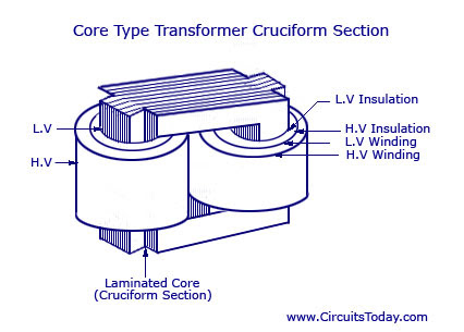 Core Type Transformer Cruciform Section