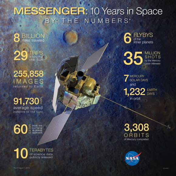 """MESSENGER by the Numbers"" - and infographic by NASA"