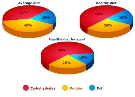 body fat percentage breakdown