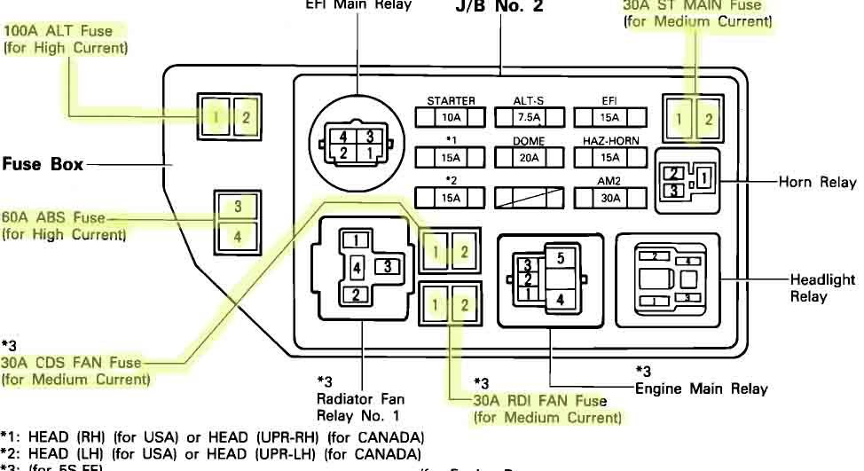 92 Camry Fuse Box Diagram Home Ethernet Wiring Guide Begeboy Wiring Diagram Source