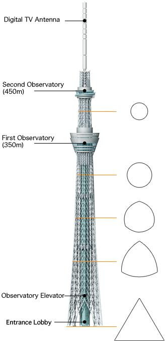 tokyo sky tree, torre más alta del mundo, tallest tower world