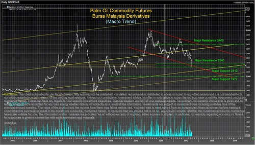 Palm Oil Macro Trend